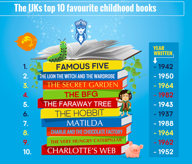 Top 10 Favourite Childhood Books